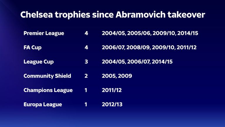 Chelsea's trophy haul under the ownership of Roman Abramovich
