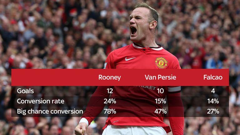 Manchester United striker stats for Radamel Falcao, Wayne Rooney and Robin van Persie