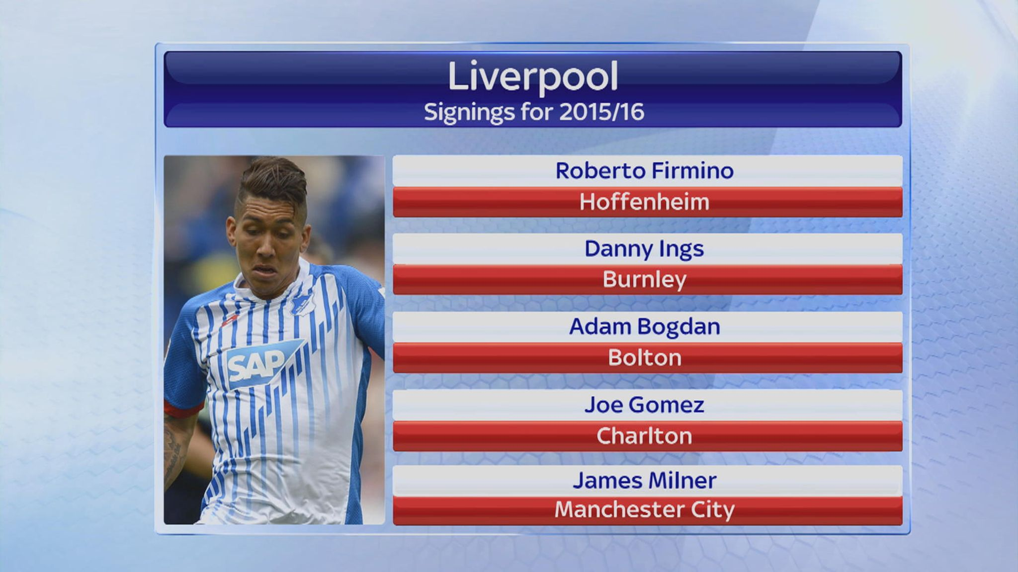 huge discount c6e1d 163fe Liverpool sign Roberto Firmino from Hoffenheim | Football ...