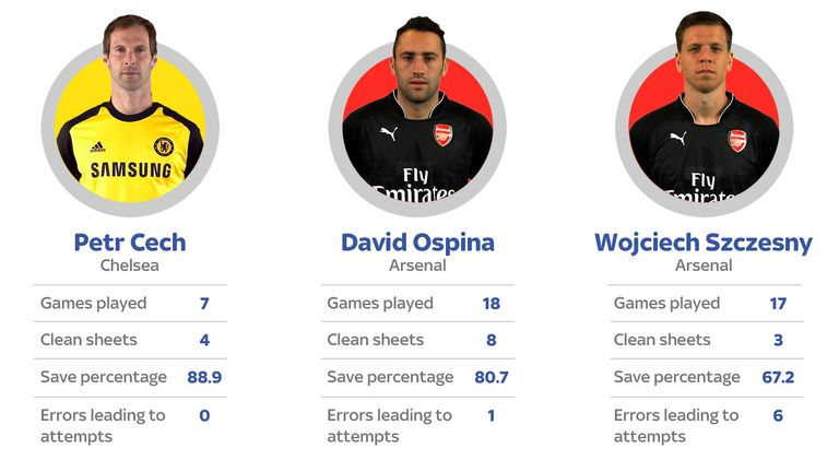 Premier League stats comparision for 2014/15