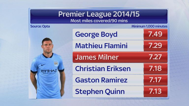Milner's miles-minutes last season was bettered only by two players
