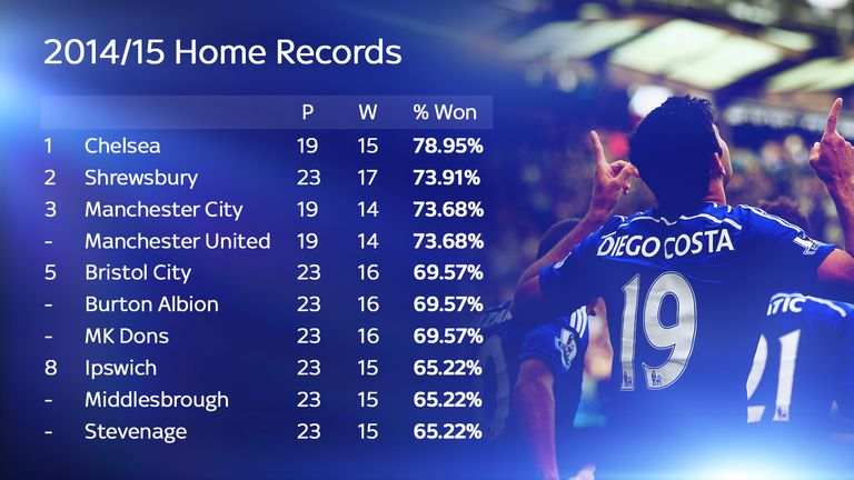 Chelsea won 79 per cent of their home games last season