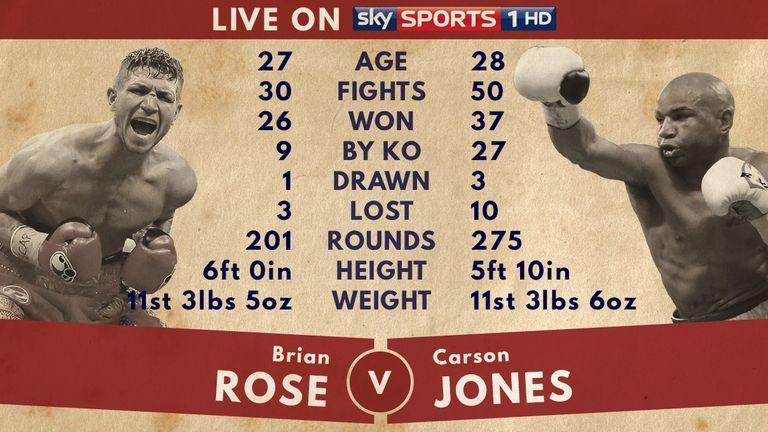 Rose v Jones - Tale of the Tape