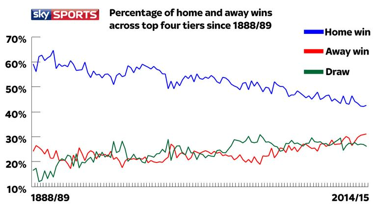 Home advantage has declined over the years, while away wins have risen recently