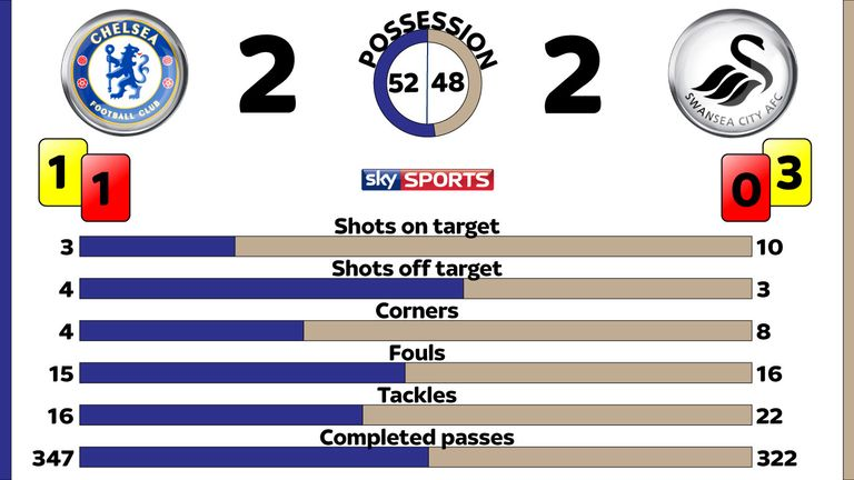 Chelsea v Swansea post-match stats