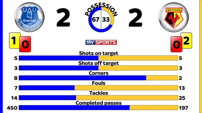 Everton v Watford post-match stats