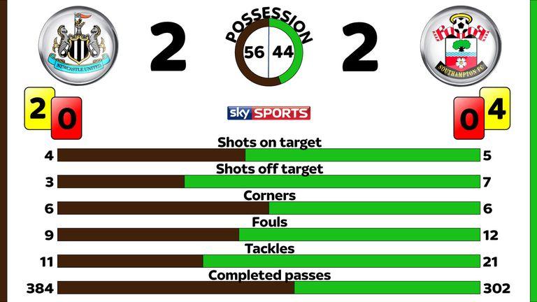 Newcastle v Southampton post-match stats