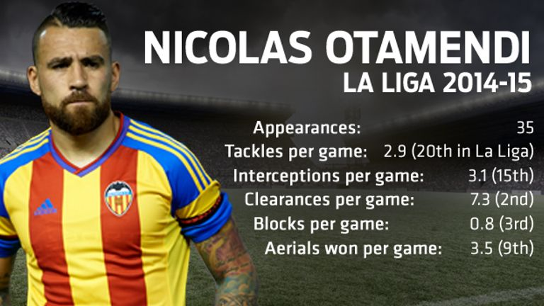 Nicolas Otamendi impressed in La Liga for Valencia last season
