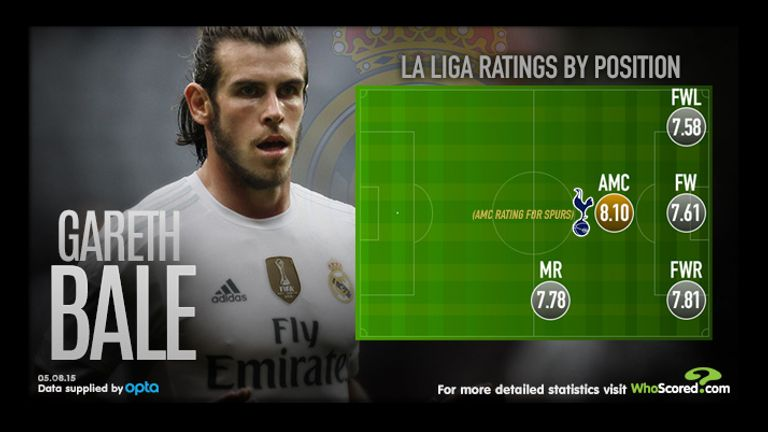 Bale's best position appears to be as an attacking central midfielder