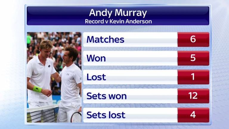 Murray's record against Anderson
