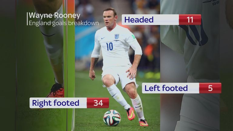 Rooney's England goal breakdown - right footed, headers and left footed