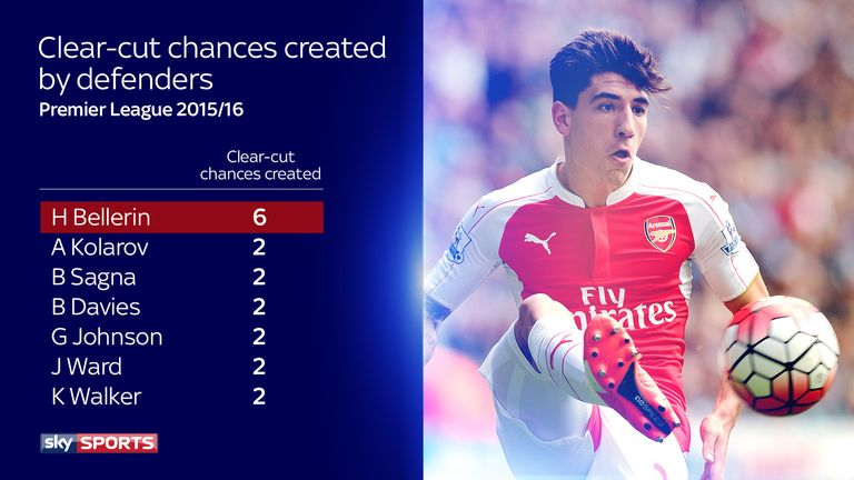 Bellerin has created four more clear-cut chances than any other defender