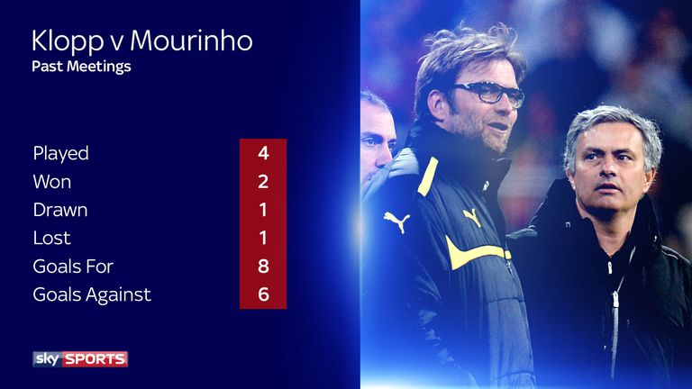 Klopp has a winning record against Jose Mourinho in the Champions League