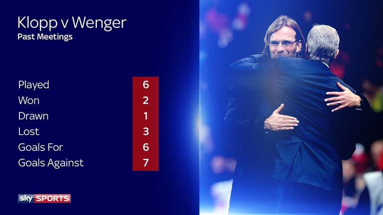 Arsene Wenger has beaten Klopp in three of their six European meetings
