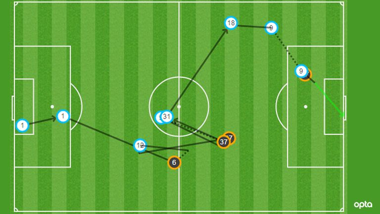 Martial's goal against Liverpool was an example of him running at a defence