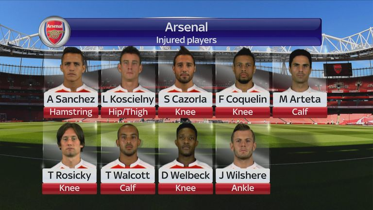 Alexis Sanchez, Laurent Koscielny and Santi Cazorla have joined Arsenal's injury list