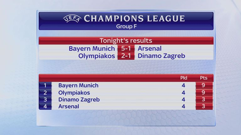 Arsenal are bottom of the Group F table after four games