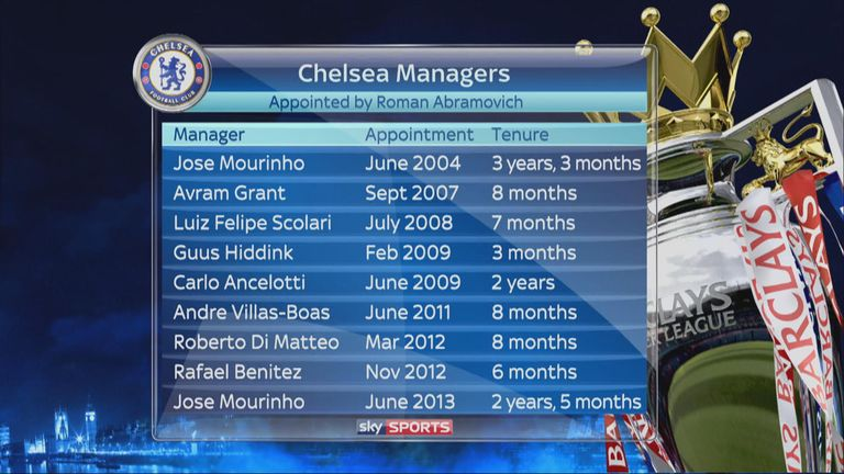 Chelsea's managerial history in Roman Abramovich's time at the club