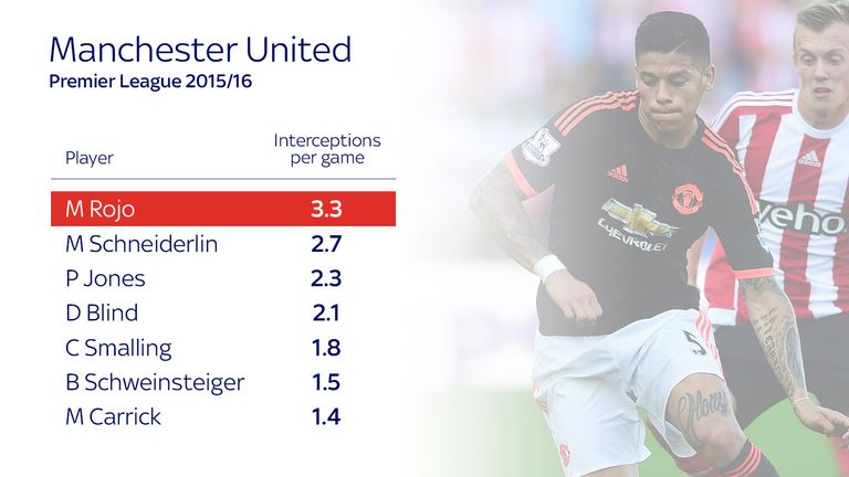 Rojo is top for interceptions per game at Manchester United