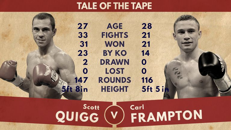 Scott Quigg and Carl Frampton, tale of the tape
