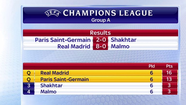 Champions League Group A