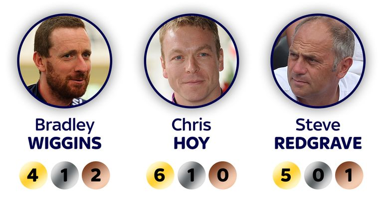 How the Olympic records of Sir Bradley Wiggins, Sir Chris Hoy and Sir Steve Redgrave compare