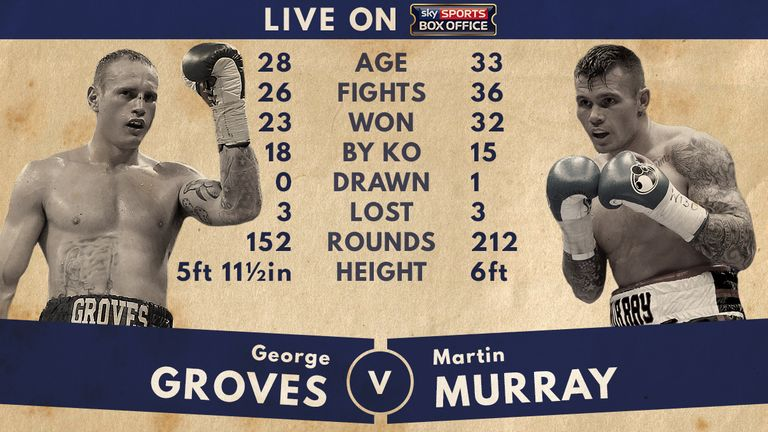 George Groves v Martin Murray