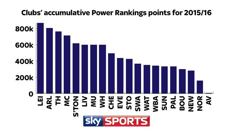 Leicester City won more Power Ranking points than any other club this season with 867,000 points