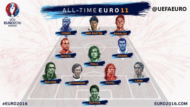 The All Time European Championship Xi Credit Uefa