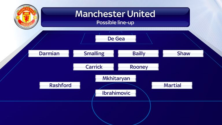 Manchester United possible line-up