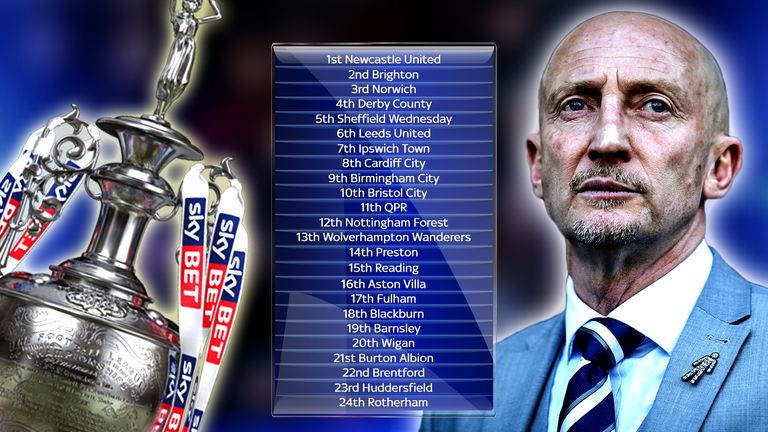 Ian Holloway predicts the Championship table