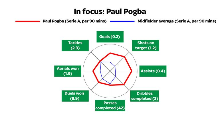 Pogba is an all-round midfielder who excels in all areas of the game