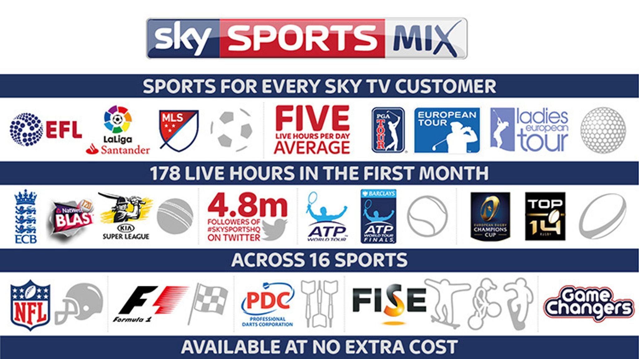 New channel Sky Sports Mix launches today | News News | Sky