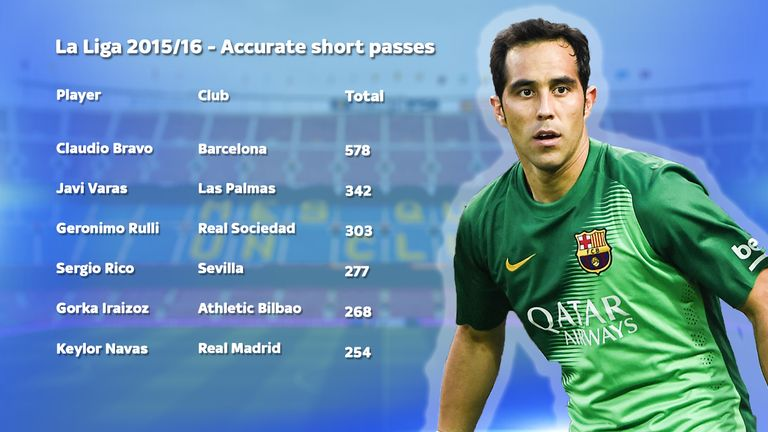 Bravo topped the 2015/16 La Liga stats for accurate short passes