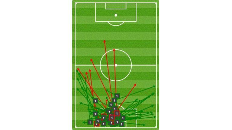 Les 51 passes réussies de Ter Stegen face à Bilbao (source : skysports)