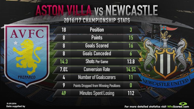 Aston Villa v Newcastle stats (Credit: WhoScored.com)