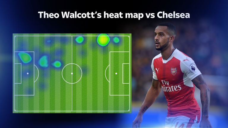 Theo Walcott was effective at both ends of the pitch in Arsenal's win over Chelsea