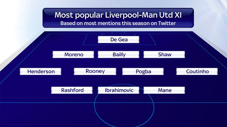 Liverpool and Manchester United combined XI according to Twitter mentions