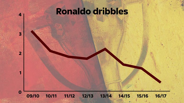 Ronaldo is dribbling less and less at Real Madrid as his game changes