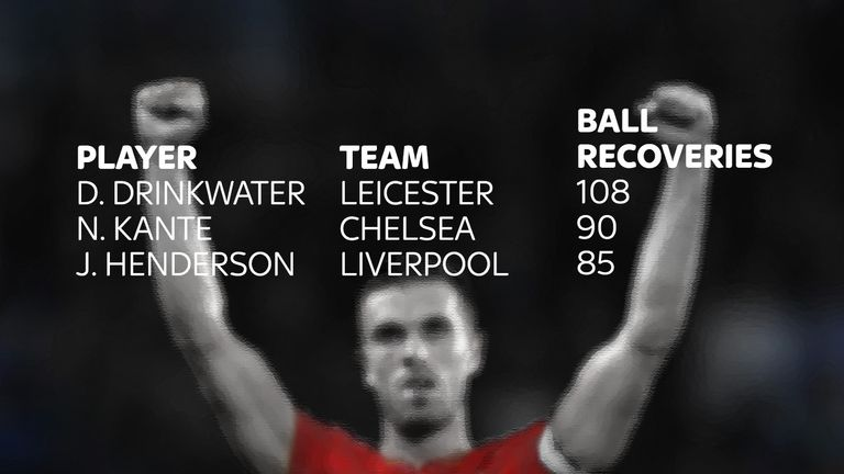 Henderson is among the top midfielders for recovering possession of the ball