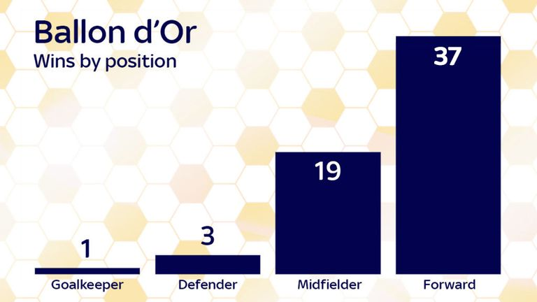 Ballon d'Or winners by position
