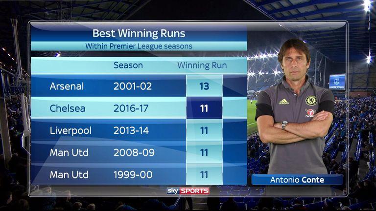 Chelsea have won 11 straight Premier League games