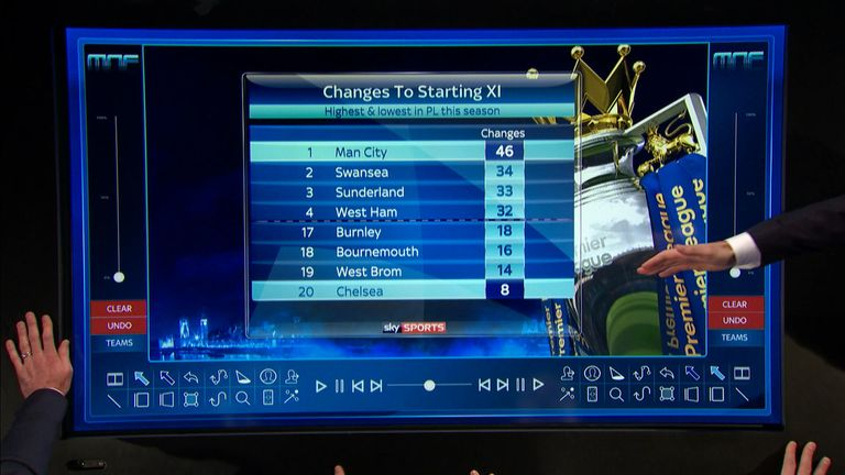 Man City have made the most changes to their starting XI so far this season