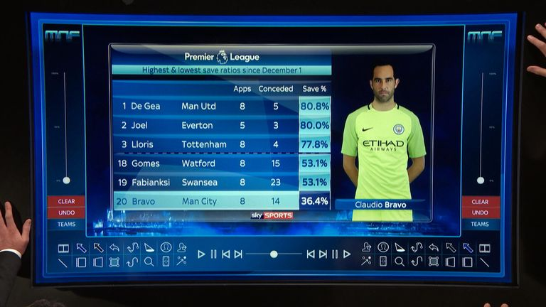 Bravo's save percentage is part of the problem for Manchester City, according to Monday Night Football