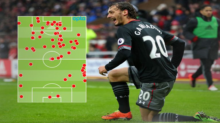 Gabbiadini's Premier League touch map so far shows he is a box threat
