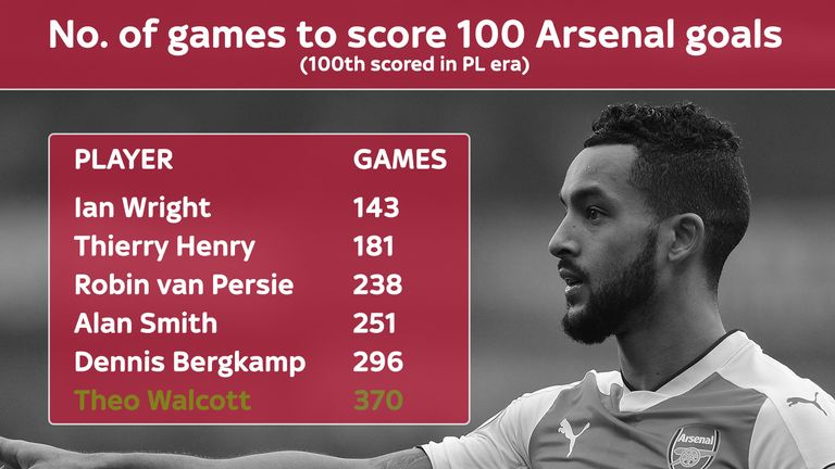 Theo Walcott took 370 games to reach the 100 goal mark for Arsenal