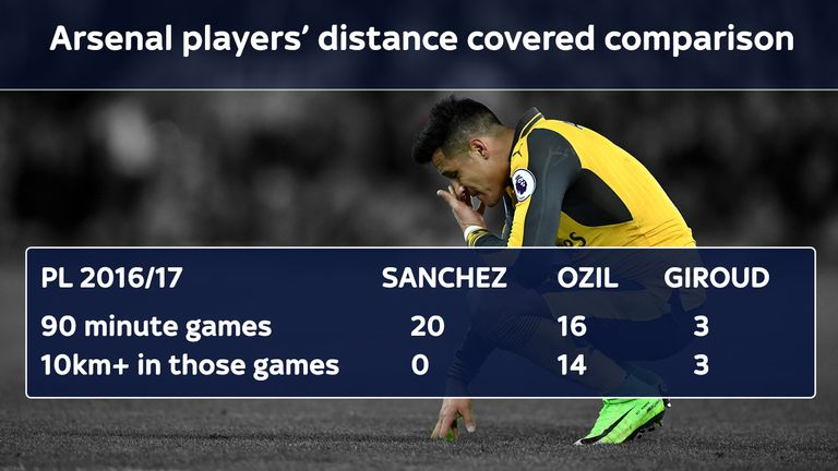 Surprisingly, Sanchez has not run 10 kilometres in a game once this season