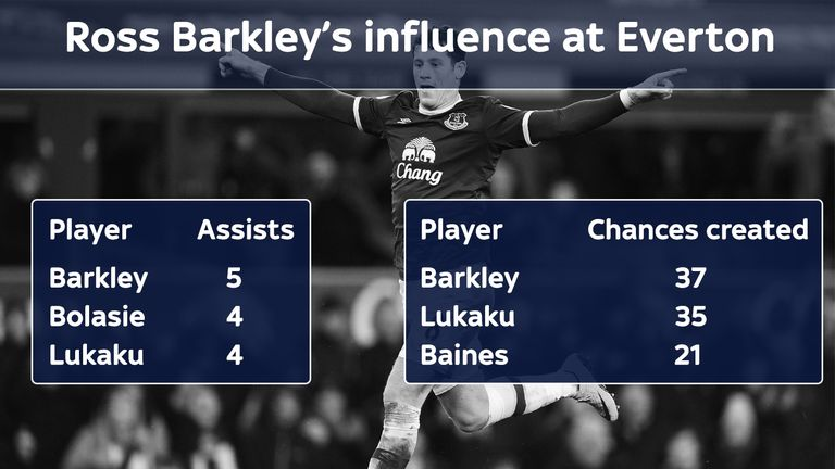Barkley tops Everton's stats for assists and chances created from open play