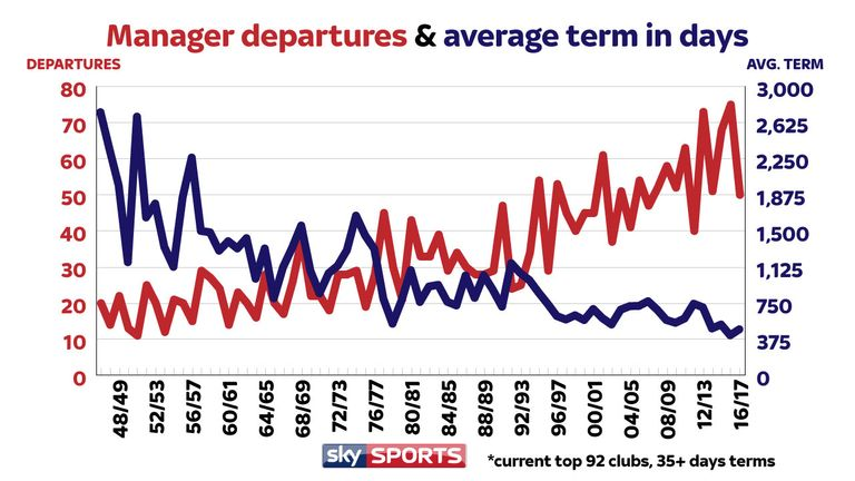 The red line shows how many managers have left a club every season since 1946/47, while the blue line shows the average tenure of departed managers