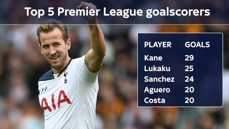 Spurs' Harry Kane retained the Premier League Golden Boot with 29 goals